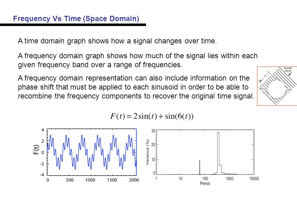 A time domain graph shows how a signal changes over time.