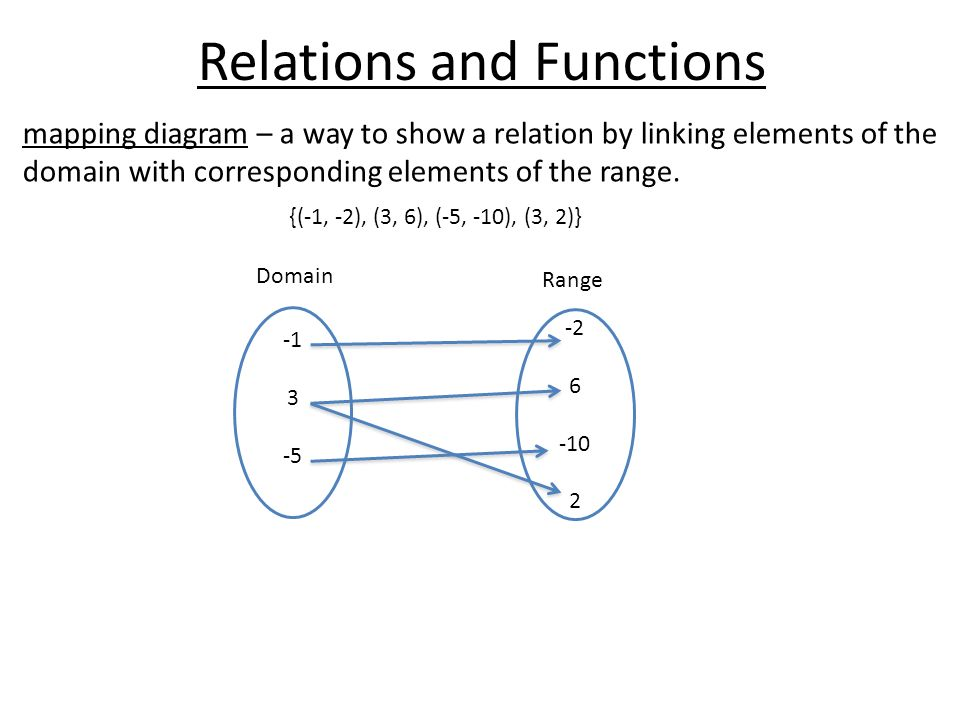 September 2nd Learning Target You Will Be Able To Graph Relations