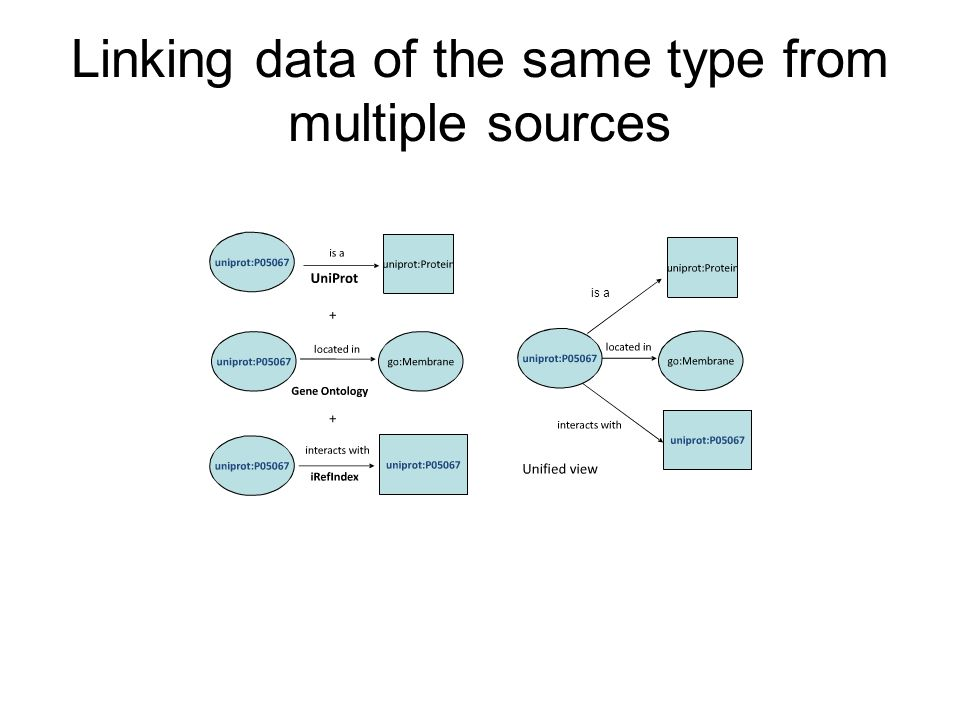 Linking data of the same type from multiple sources is a
