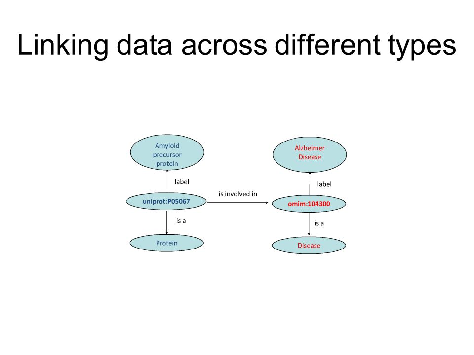Linking data across different types