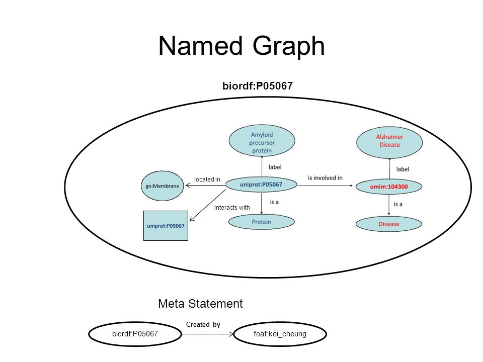 Named Graph located in Interacts with biordf:P05067 Meta Statement biordf:P05067foaf:kei_cheung Created by