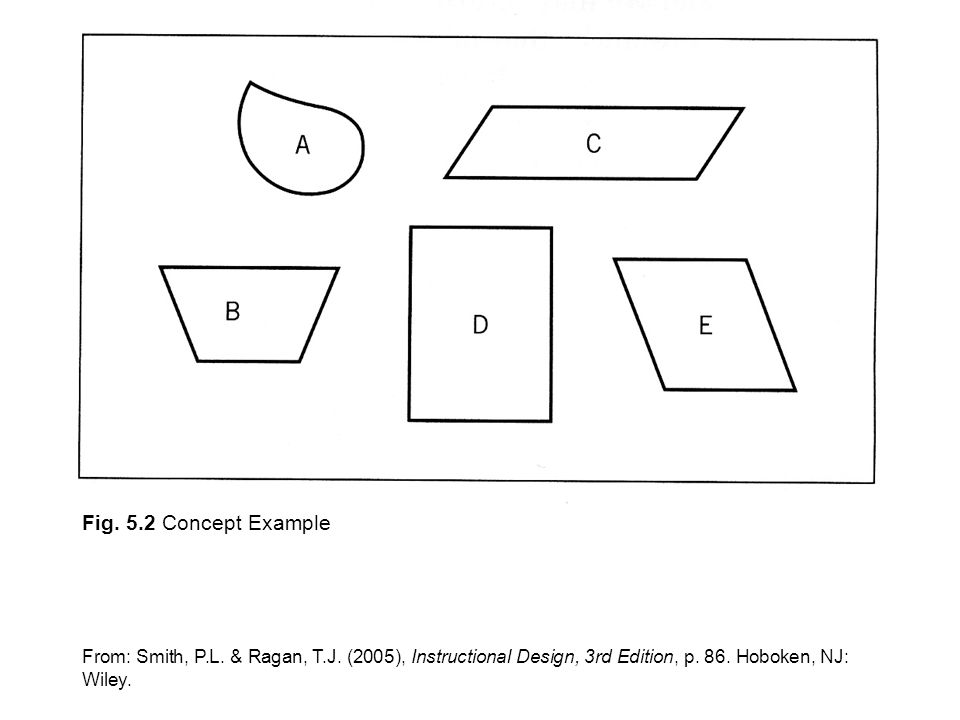 Figures From Smith Ragan Instructional Design 3rd Edition Chapters 5 Analyzing The Learning Task The Following Visuals Are Scans Of Illustrations Ppt Download