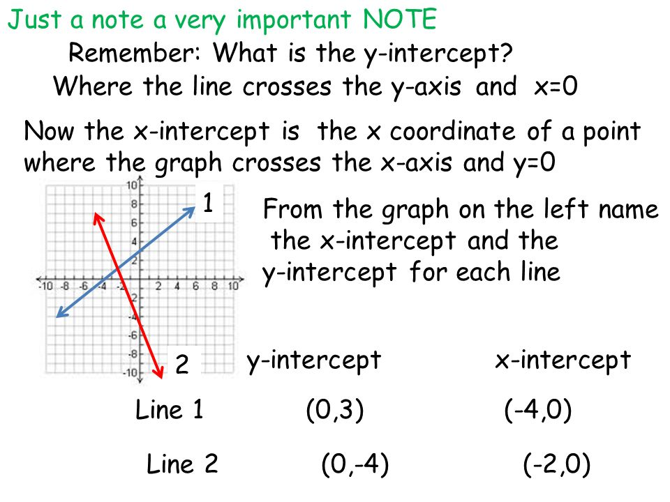 Standard Form What Youll Learn To Graph Linear Equations Using