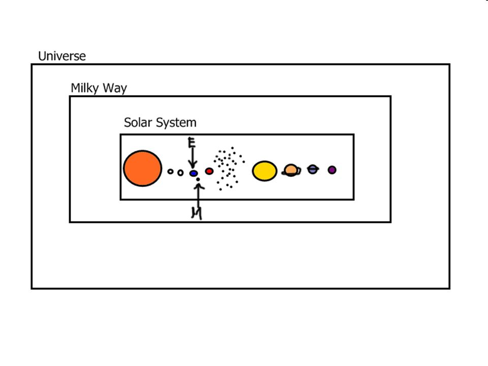 Eureka question 11 draw a diagram showing the relations between the 3 eureka question 12 name all of the objects that are found in our solar system and describe how they move in relation to each other ccuart Image collections