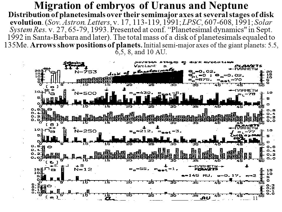 11 Migration of embryos of Uranus and Neptune Distribution of planetesimals over their semimajor axes at several stages of disk evolution.