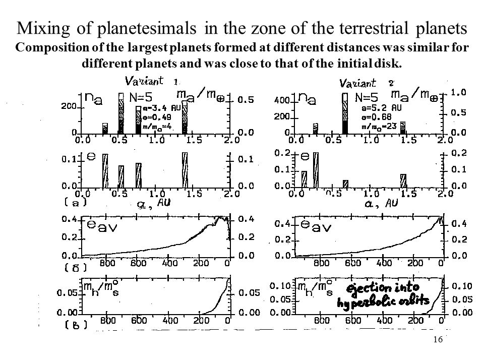16 Mixing of planetesimals in the zone of the terrestrial planets Composition of the largest planets formed at different distances was similar for different planets and was close to that of the initial disk.
