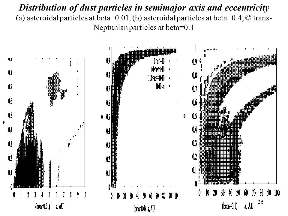 26 Distribution of dust particles in semimajor axis and eccentricity (a) asteroidal particles at beta=0.01, (b) asteroidal particles at beta=0.4, © trans- Neptunian particles at beta=0.1