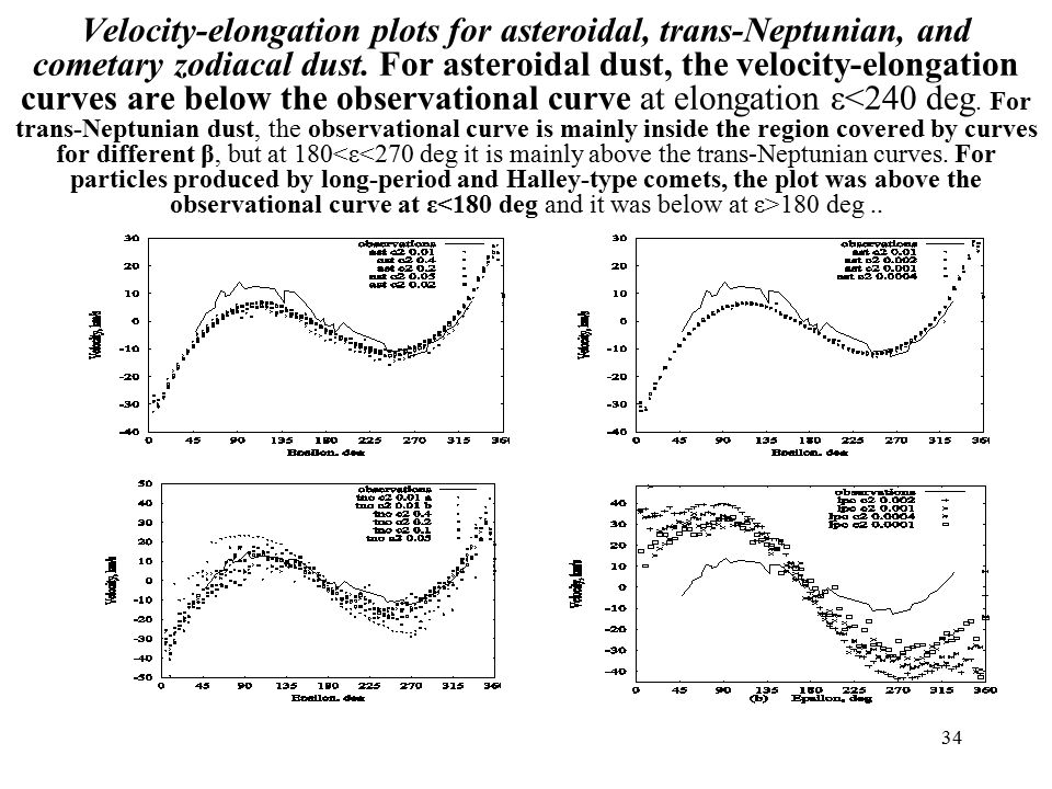 34 Velocity-elongation plots for asteroidal, trans-Neptunian, and cometary zodiacal dust.