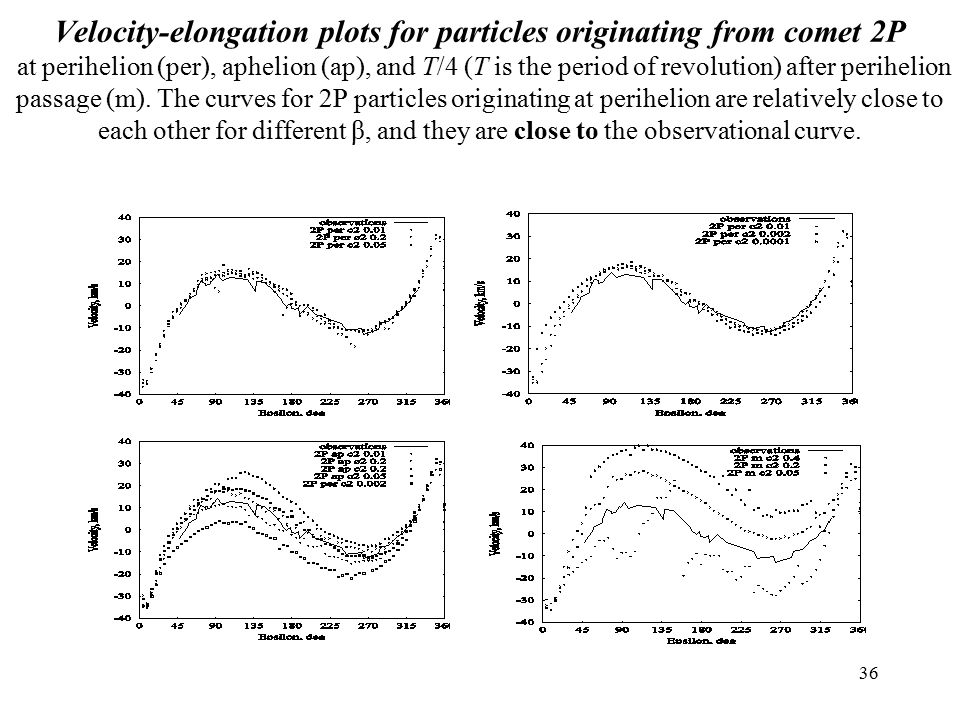 36 Velocity-elongation plots for particles originating from comet 2P at perihelion (per), aphelion (ap), and T/4 (T is the period of revolution) after perihelion passage (m).