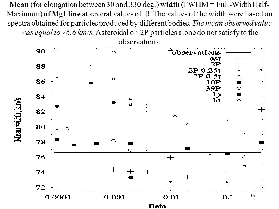 39 Mean (for elongation between 30 and 330 deg.) width (FWHM = Full-Width Half- Maximum) of MgI line at several values of β.