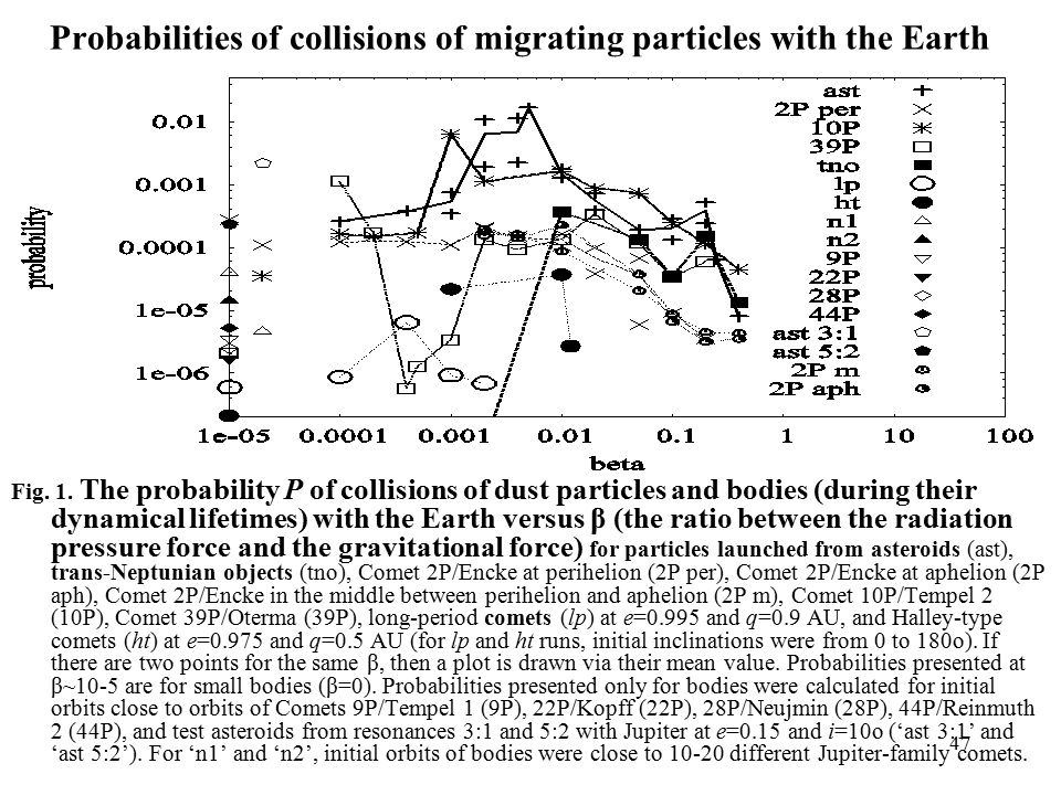47 Probabilities of collisions of migrating particles with the Earth Fig.