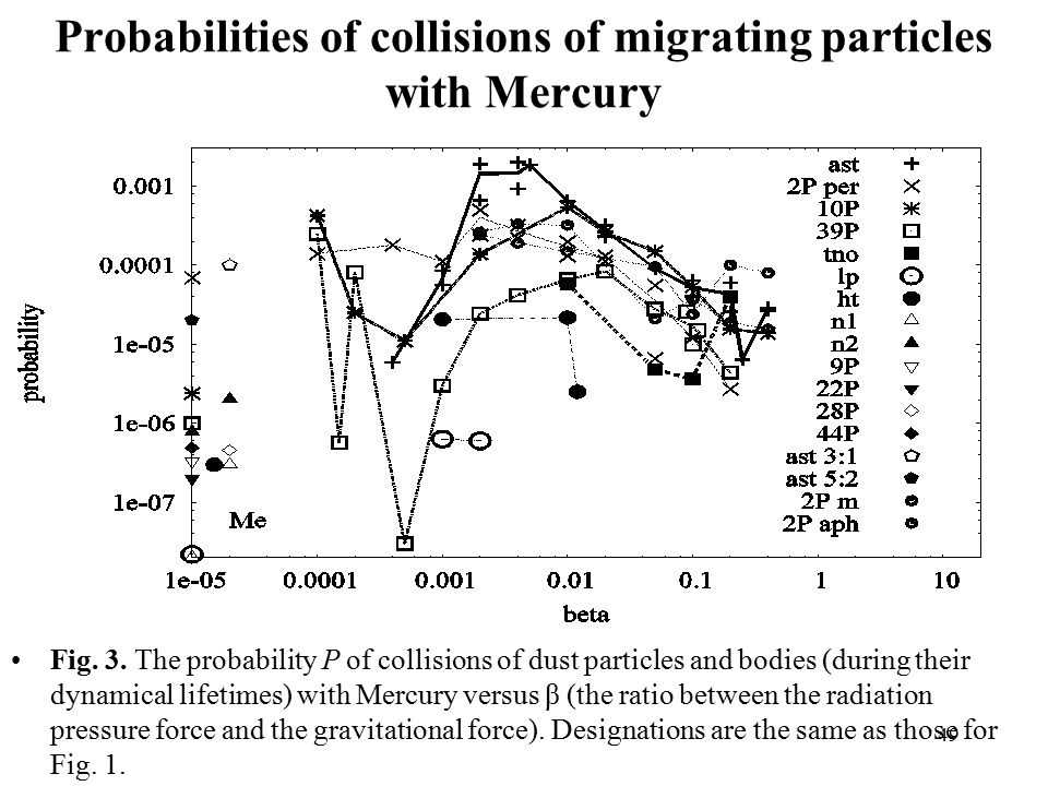 49 Probabilities of collisions of migrating particles with Mercury Fig.