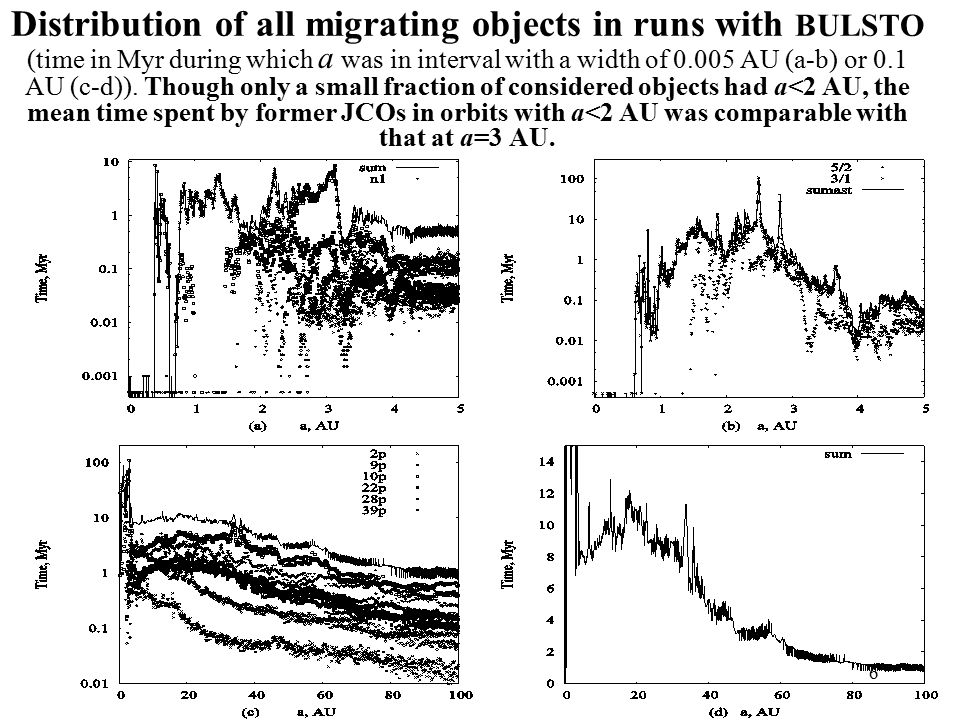 6 Distribution of all migrating objects in runs with BULSTO (time in Myr during which a was in interval with a width of 0.005 AU (a-b) or 0.1 AU (c-d)).