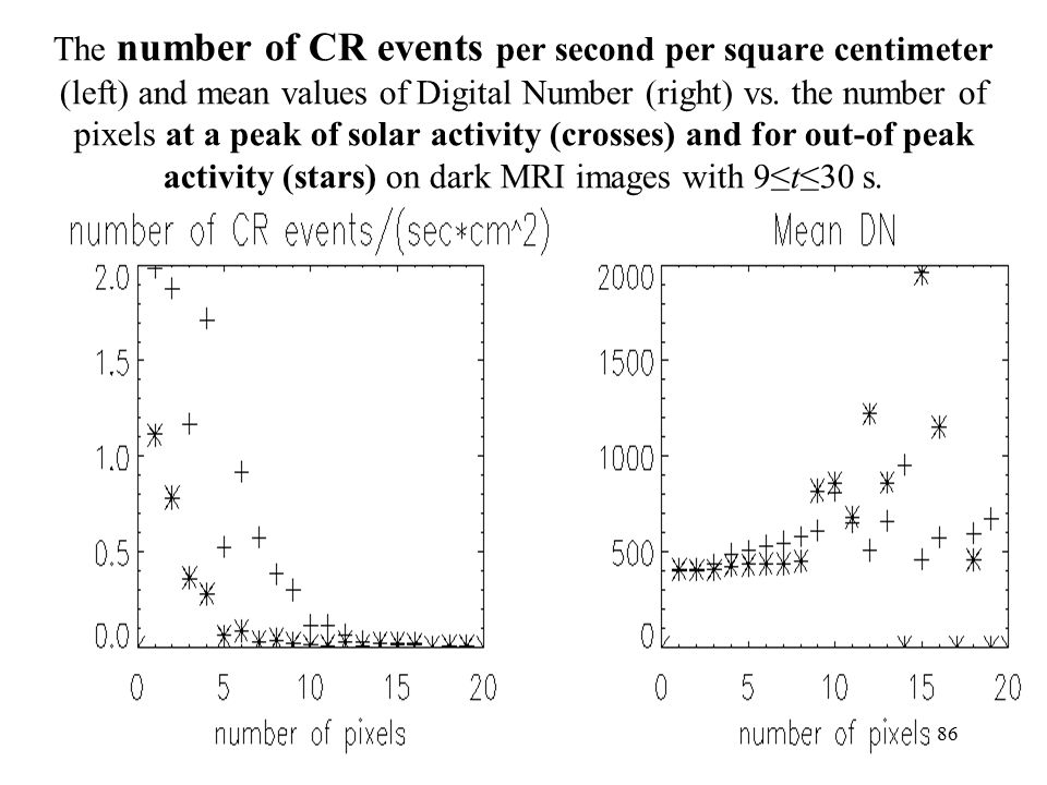 The number of CR events per second per square centimeter (left) and mean values of Digital Number (right) vs.