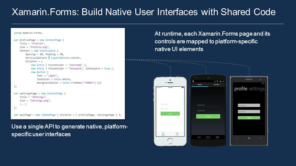 Xamarin Forms  Xamarin Forms v  Standard Xamarin Architecture iOS C#