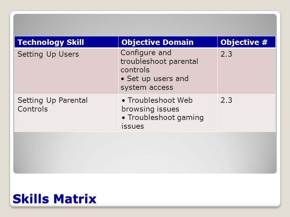 Skills Matrix Technology SkillObjective DomainObjective # Setting Up Users Configure and troubleshoot parental controls Set up users and system access 2.3 Setting Up Parental Controls Troubleshoot Web browsing issues Troubleshoot gaming issues 2.3