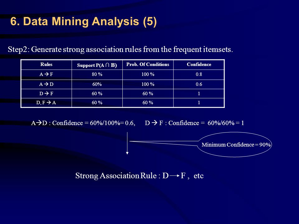 6. Data Mining Analysis (5) Step2: Generate strong association rules from the frequent itemsets.