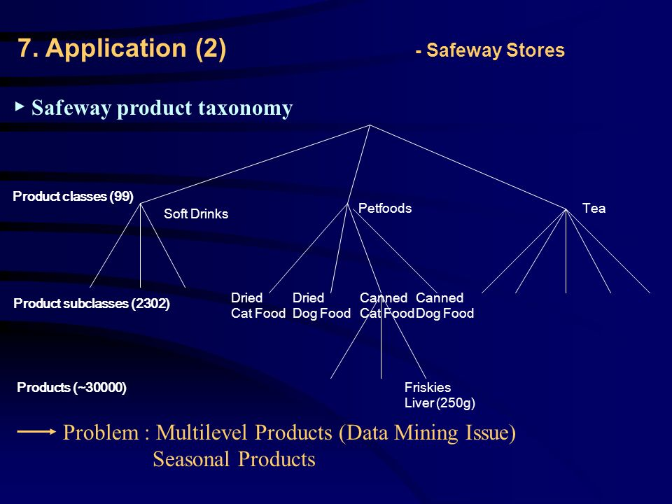TeaPetfoods Soft Drinks Dried Cat Food Dried Dog Food Canned Dog Food Canned Cat Food Friskies Liver (250g) Product classes (99) Product subclasses (2302) Products (~30000) ▶ Safeway product taxonomy Problem : Multilevel Products (Data Mining Issue) Seasonal Products 7.