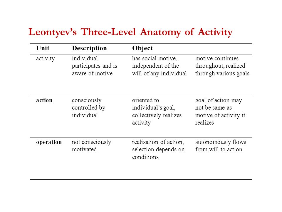 Units And Motives In Activity Theory A Talk By Andy Blunden 22 Nd
