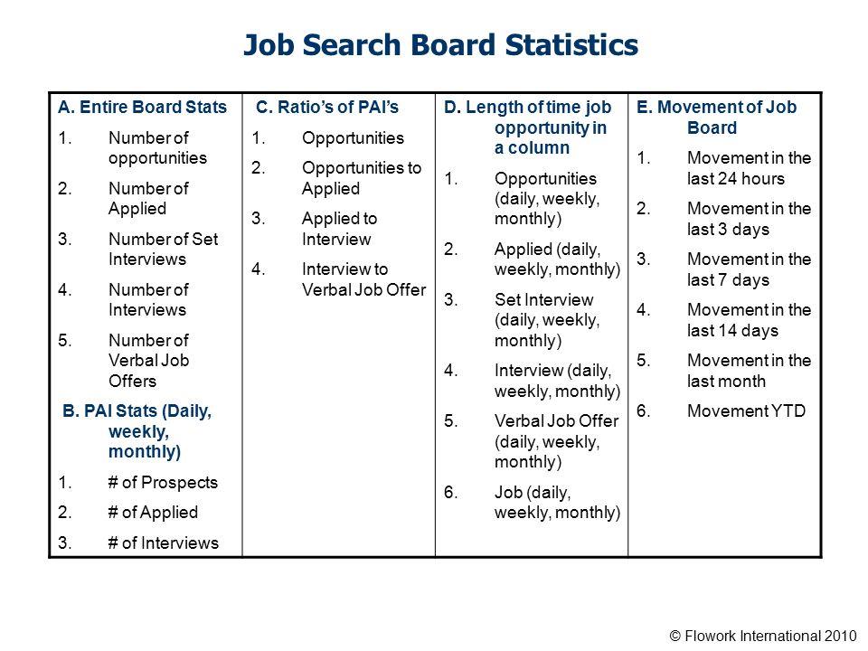 Flowork International 2010 Strategic Job Search Management
