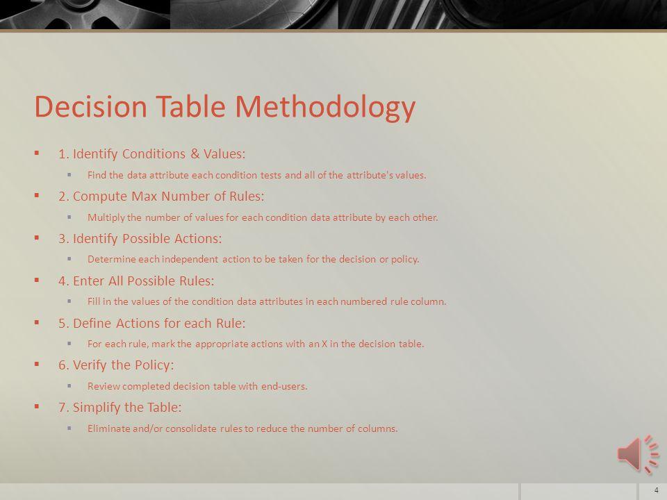 Csci 347 Cs 4206 Data Mining Module 03 Output Topic 02 Decision