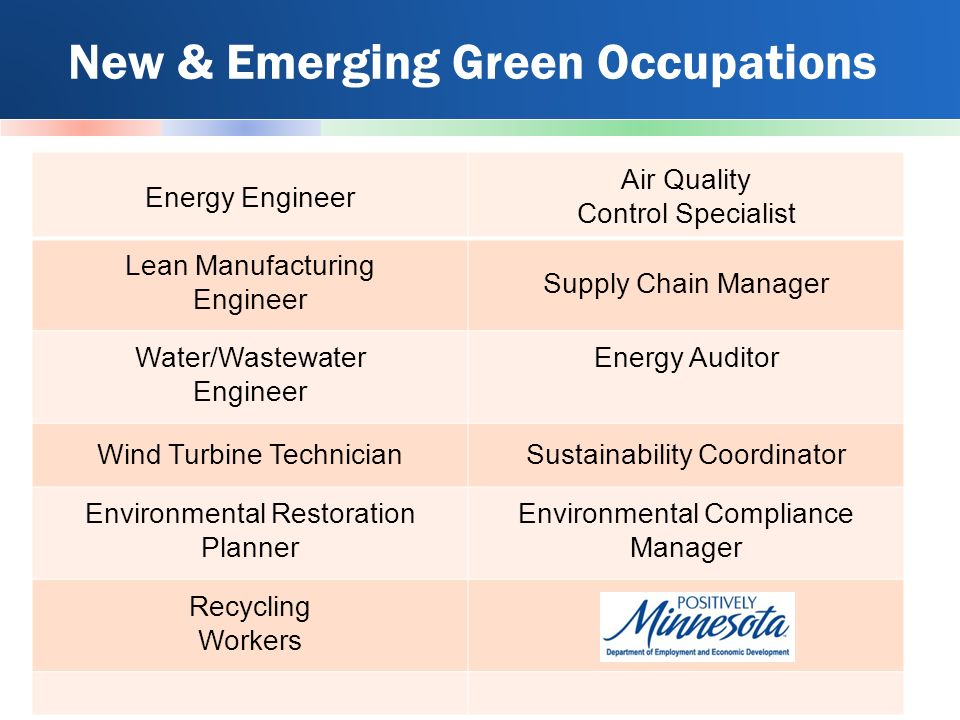 New & Emerging Green Occupations Energy Engineer Air Quality Control Specialist Lean Manufacturing Engineer Supply Chain Manager Water/Wastewater Engineer Energy Auditor Wind Turbine TechnicianSustainability Coordinator Environmental Restoration Planner Environmental Compliance Manager Recycling Workers