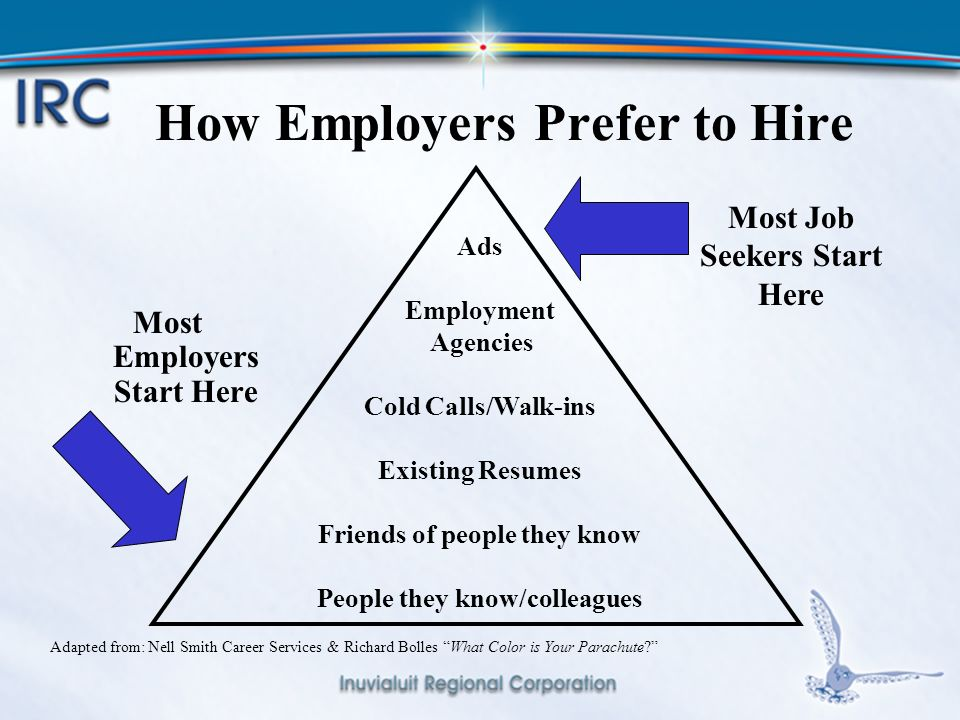 7 How Employers Prefer to Hire Most Employers Start Here Adapted from: Nell Smith Career Services & Richard Bolles What Color is Your Parachute Ads Employment Agencies Cold Calls/Walk-ins Existing Resumes Friends of people they know People they know/colleagues Most Job Seekers Start Here