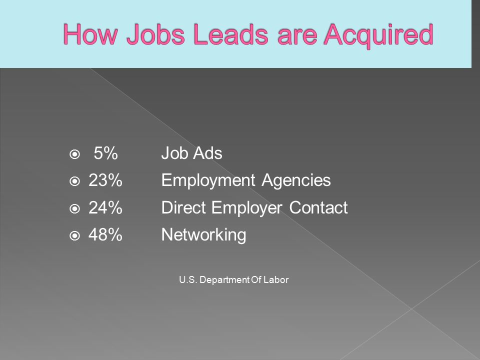  5%Job Ads  23%Employment Agencies  24%Direct Employer Contact  48%Networking U.S.