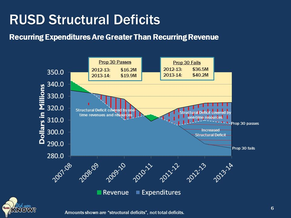 6 RUSD Structural Deficits Recurring Expenditures Are Greater Than Recurring Revenue Prop 30 Passes : $16.2M : $19.9M Prop 30 Fails : $36.5M : $40.2M Prop 30 passes Prop 30 fails Structural Deficit covered by one- time revenues and resources Structural Deficit covered by one-time resources Increased Structural Deficit Amounts shown are structural deficits , not total deficits.