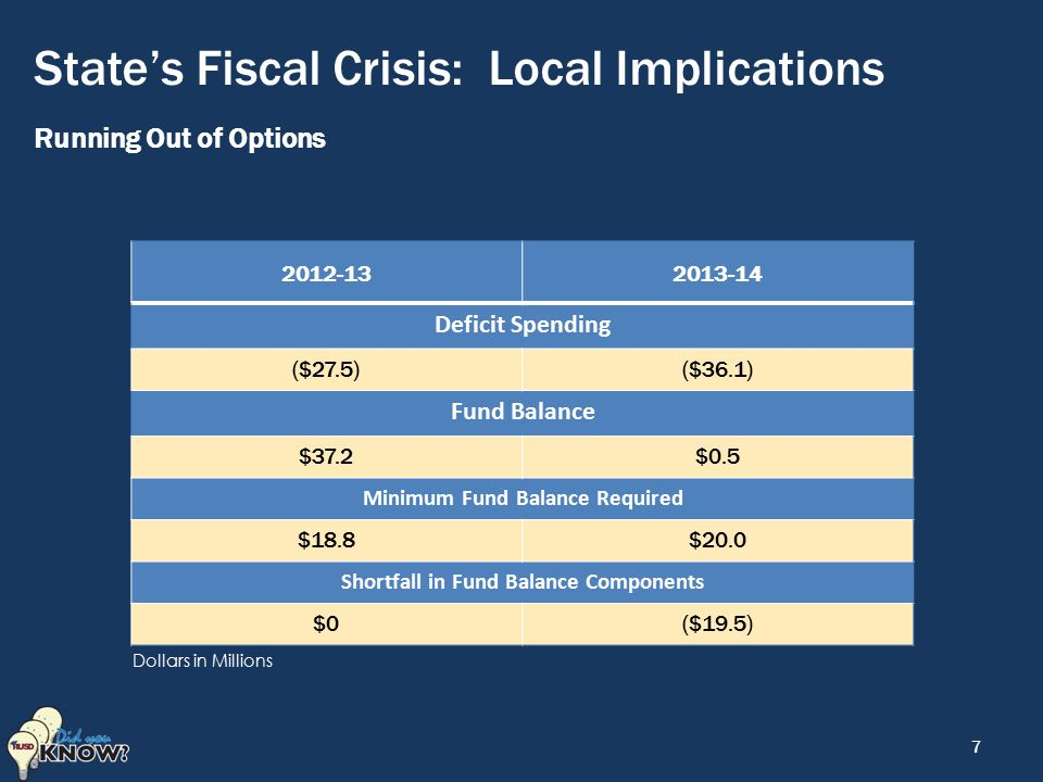 State's Fiscal Crisis: Local Implications Running Out of Options Deficit Spending ($27.5)($36.1) Fund Balance $37.2$0.5 Minimum Fund Balance Required $18.8$20.0 Shortfall in Fund Balance Components $0($19.5) 7 Dollars in Millions