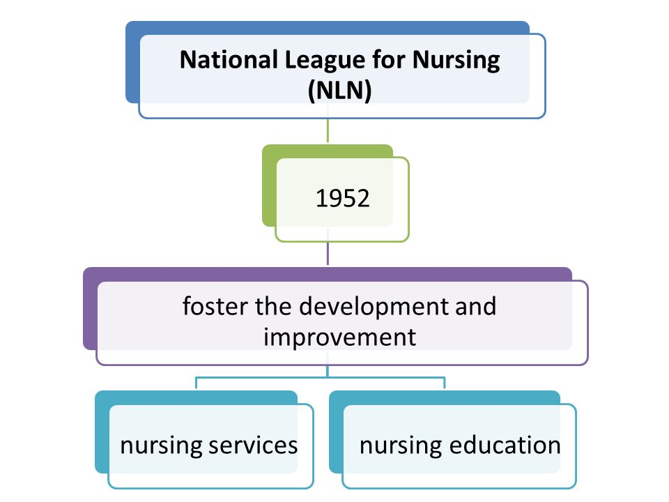 National League for Nursing (NLN) 1952 foster the development and improvement nursing servicesnursing education