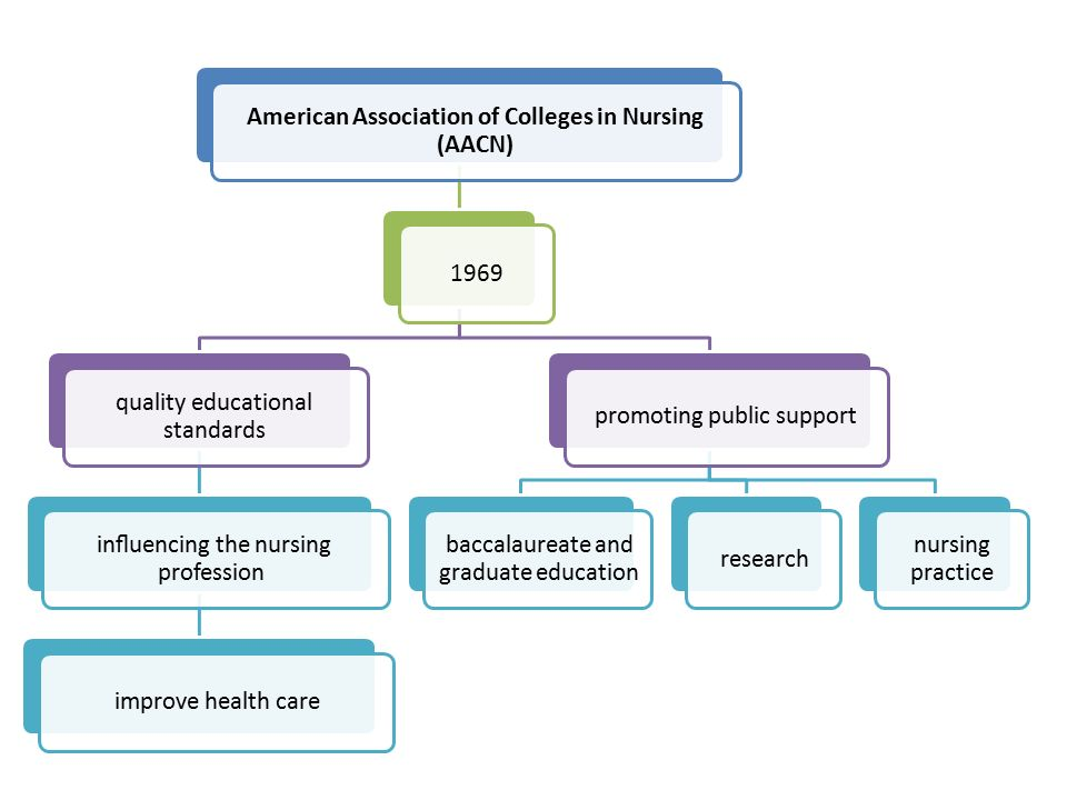 American Association of Colleges in Nursing (AACN) 1969 quality educational standards influencing the nursing profession improve health carepromoting public support baccalaureate and graduate education research nursing practice