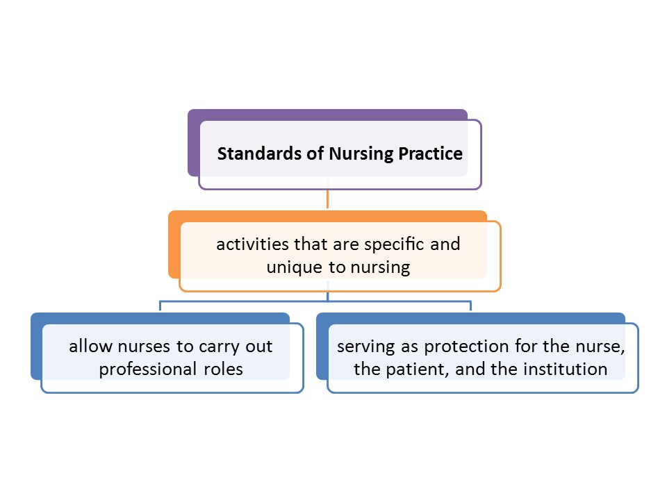 Standards of Nursing Practice activities that are specific and unique to nursing allow nurses to carry out professional roles serving as protection for the nurse, the patient, and the institution