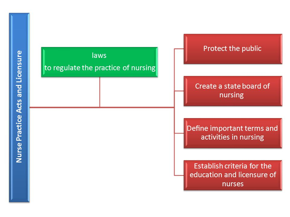 Nurse Practice Acts and Licensure Protect the public Create a state board of nursing Define important terms and activities in nursing Establish criteria for the education and licensure of nurses laws to regulate the practice of nursing