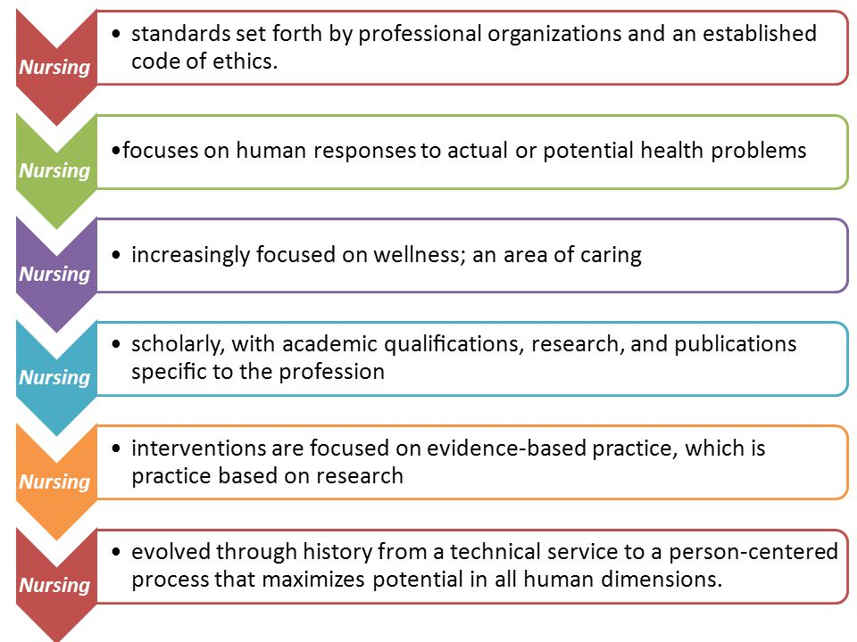 Nursing standards set forth by professional organizations and an established code of ethics.
