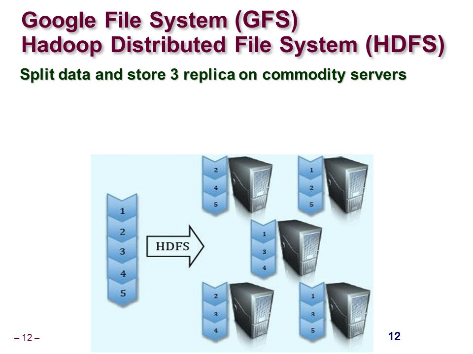 – 12 – Google File System (GFS) Hadoop Distributed File System (HDFS) Split data and store 3 replica on commodity servers 12