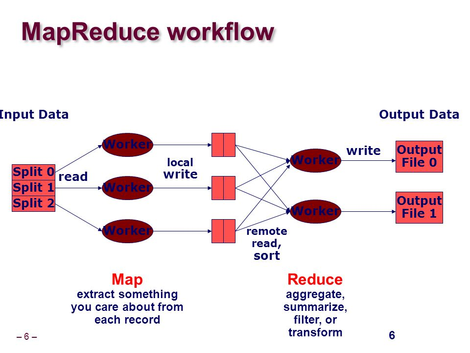 – 6 – MapReduce workflow 6 Worker read local write remote read, sort Output File 0 Output File 1 write Split 0 Split 1 Split 2 Input DataOutput Data Map extract something you care about from each record Reduce aggregate, summarize, filter, or transform