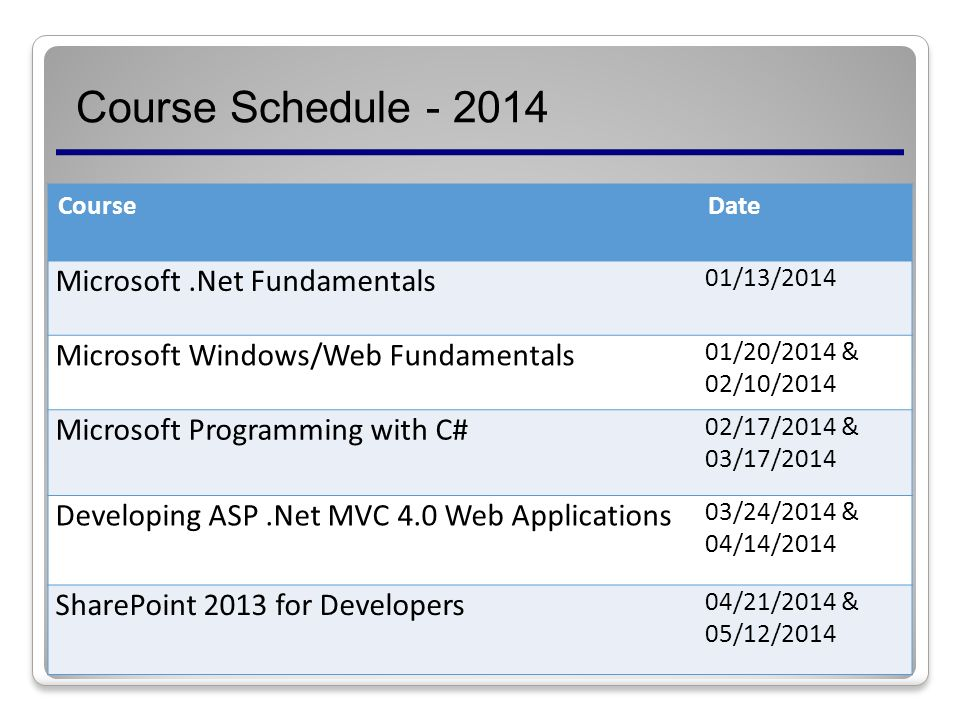 Course Schedule CourseDate Microsoft.Net Fundamentals 01/13/2014 Microsoft Windows/Web Fundamentals 01/20/2014 & 02/10/2014 Microsoft Programming with C# 02/17/2014 & 03/17/2014 Developing ASP.Net MVC 4.0 Web Applications 03/24/2014 & 04/14/2014 SharePoint 2013 for Developers 04/21/2014 & 05/12/2014