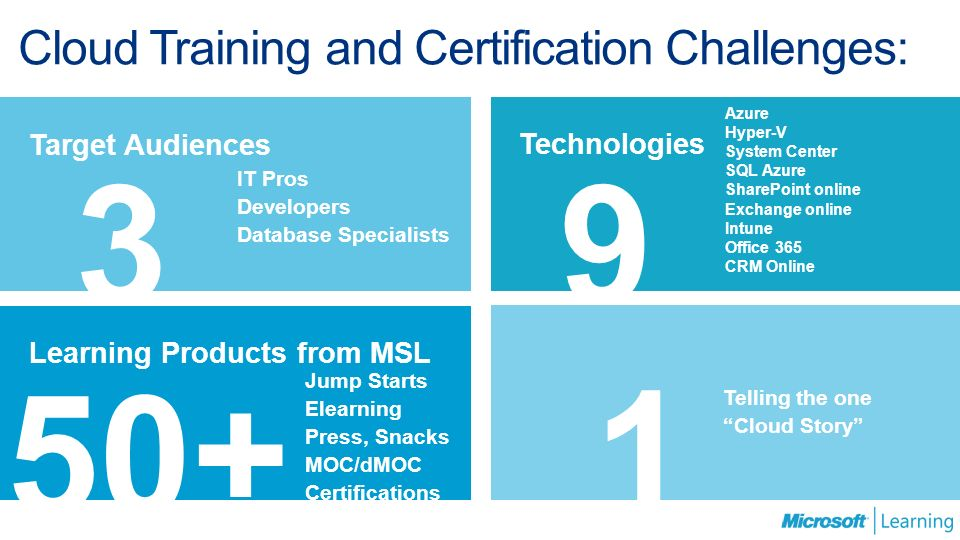 Cloud Skills Campaign For Microsoft Learning Partners January Ppt