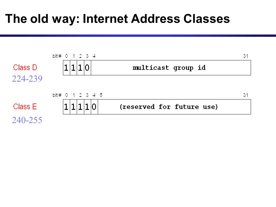 The old way: Internet Address Classes