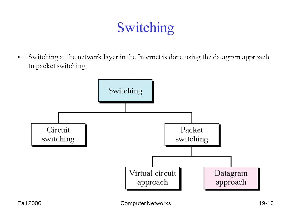 Fall 2006Computer Networks19-10 Switching Switching at the network layer in the Internet is done using the datagram approach to packet switching.