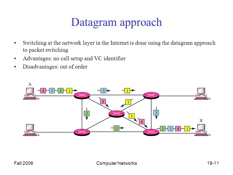 Fall 2006Computer Networks19-11 Datagram approach Switching at the network layer in the Internet is done using the datagram approach to packet switching Advantages: no call setup and VC identifier Disadvantages: out of order