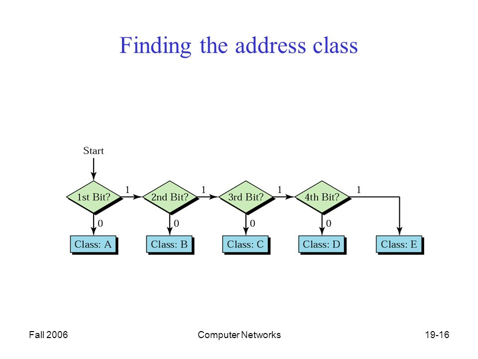 Fall 2006Computer Networks19-16 Finding the address class