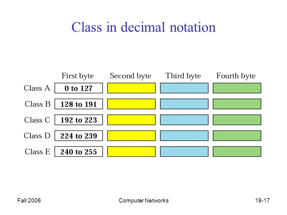 Fall 2006Computer Networks19-17 Class in decimal notation