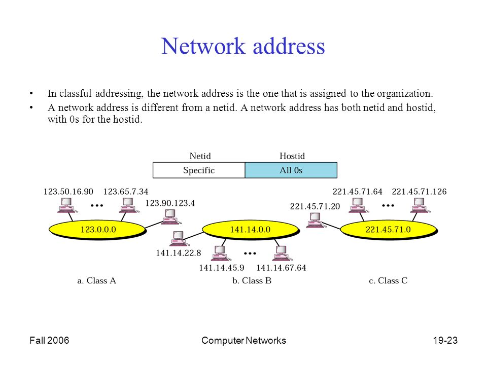 Fall 2006Computer Networks19-23 Network address In classful addressing, the network address is the one that is assigned to the organization.