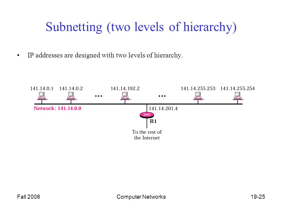 Fall 2006Computer Networks19-25 Subnetting (two levels of hierarchy) IP addresses are designed with two levels of hierarchy.