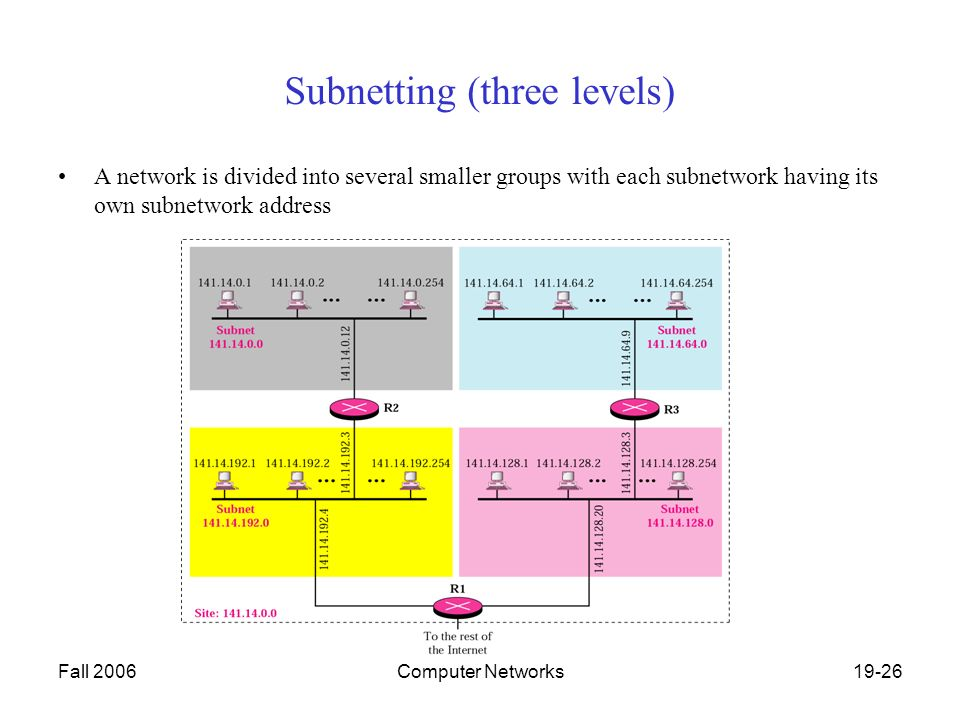 Fall 2006Computer Networks19-26 Subnetting (three levels) A network is divided into several smaller groups with each subnetwork having its own subnetwork address