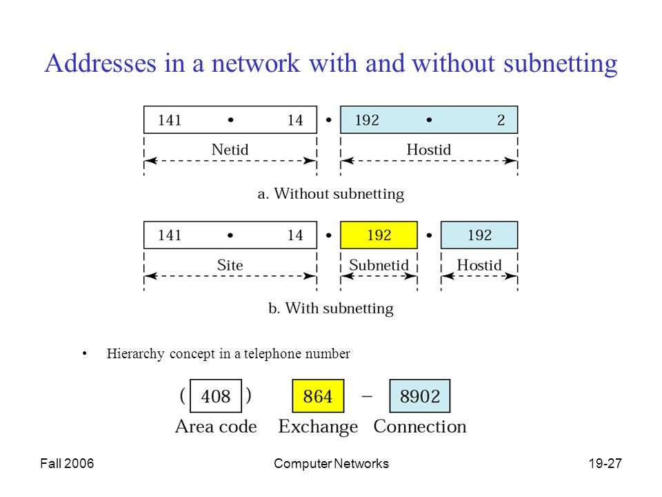 Fall 2006Computer Networks19-27 Addresses in a network with and without subnetting Hierarchy concept in a telephone number