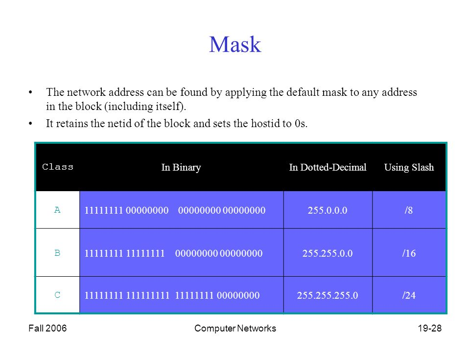 Fall 2006Computer Networks19-28 Mask The network address can be found by applying the default mask to any address in the block (including itself).