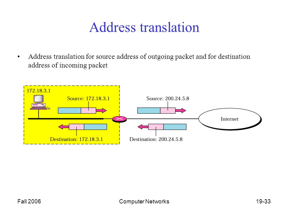 Fall 2006Computer Networks19-33 Address translation Address translation for source address of outgoing packet and for destination address of incoming packet